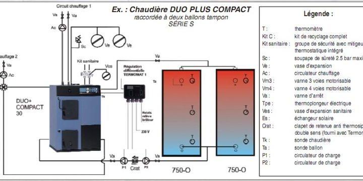 Schéma d'intallation de chaudière a combustible solide