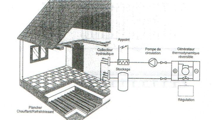 Schéma de plancher chauffant/rafraîchissant