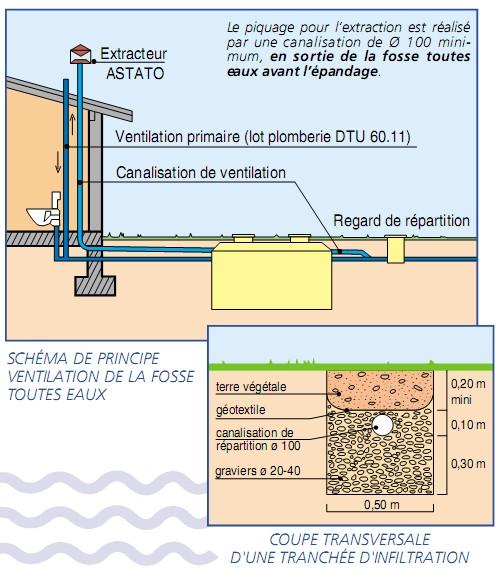 Schéma de ventilation primaire et secondaire