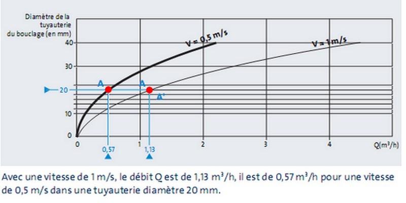 Estimer les débits selon le diamètre
