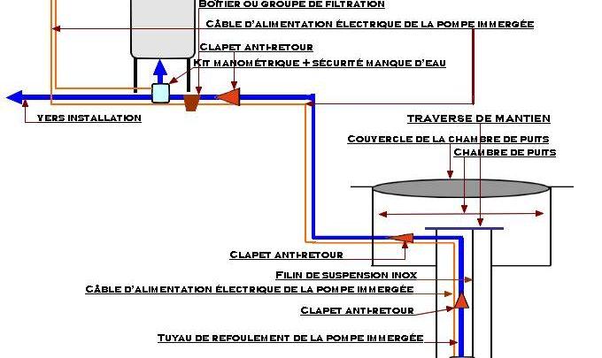 schema hydraulique