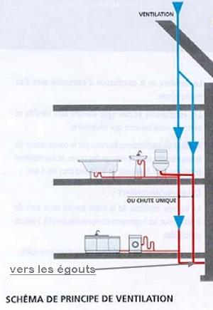 schéma d'évacuations
