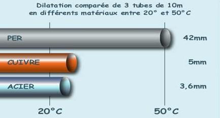 dilatation Tuyaux