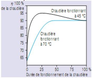 Régulation températures