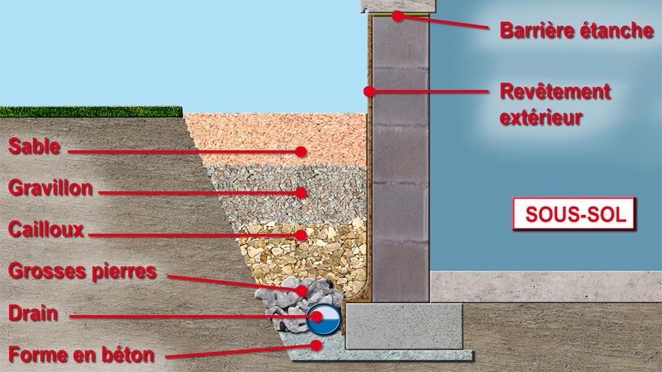 Solution de drainage Weber