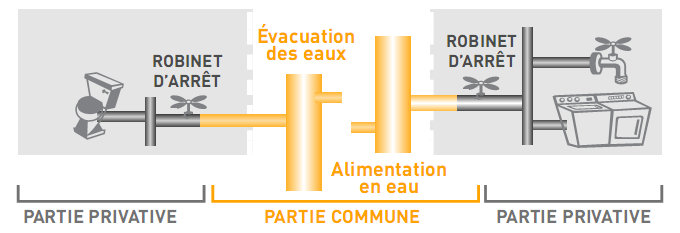 parties d'installations collectives et privatives